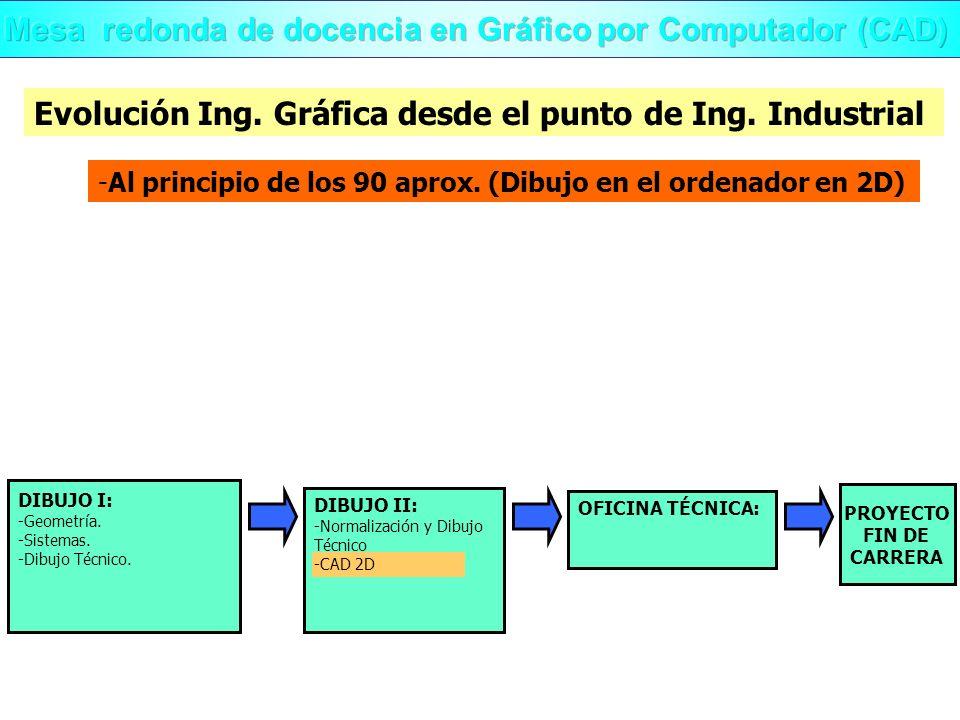Evolución Ing. Gráfica desde el punto de Ing. Industrial -Al principio de los 90 aprox. (Dibujo en el ordenador en 2D) OFICINA TÉCNICA: DIBUJO II: -No