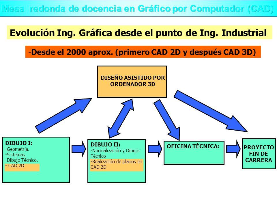 Evolución Ing. Gráfica desde el punto de Ing. Industrial -Desde el 2000 aprox. (primero CAD 2D y después CAD 3D) DISEÑO ASISTIDO POR ORDENADOR 3D OFIC