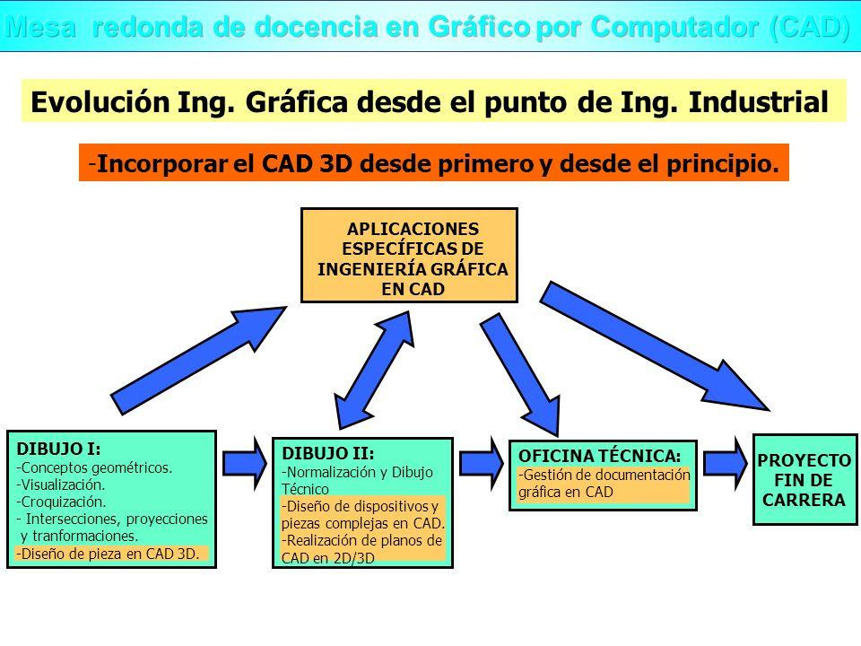 Evolución Ing. Gráfica desde el punto de Ing. Industrial -Incorporar el CAD 3D desde primero y desde el principio. APLICACIONES ESPECÍFICAS DE INGENIE