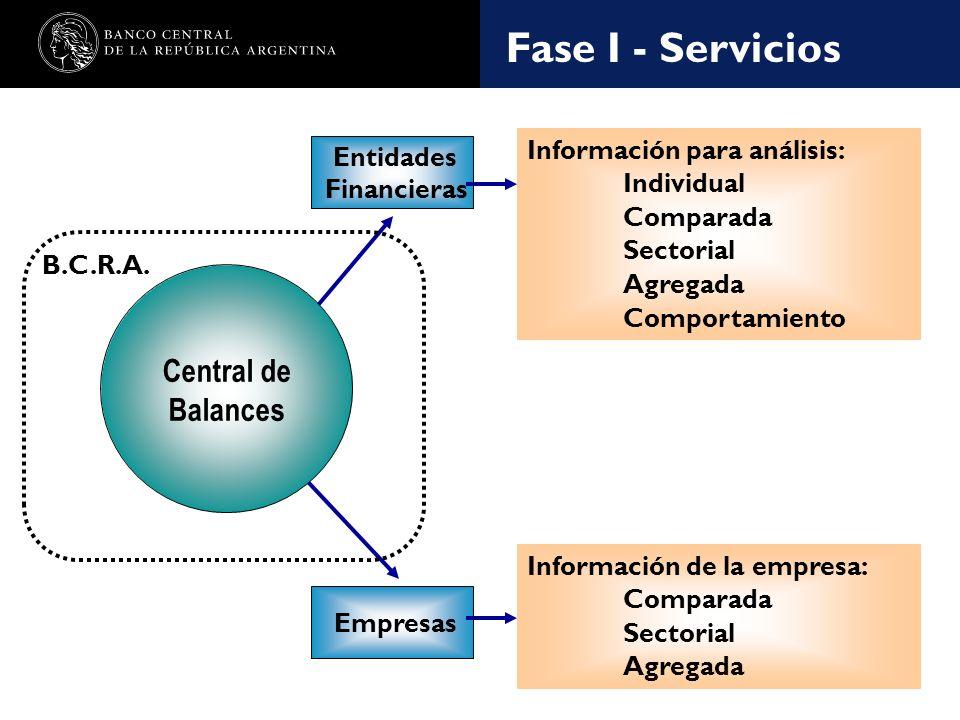 Nombre de la presentación en cuerpo 17 Fase I - Servicios Entidades Financieras Información para análisis: Individual Comparada Sectorial Agregada Comportamiento Empresas Información de la empresa: Comparada Sectorial Agregada Central de Balances B.C.R.A.