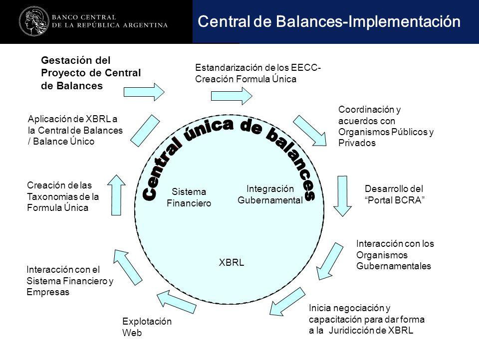 Nombre de la presentación en cuerpo 17 Sistema Financiero Integración Gubernamental XBRL Gestación del Proyecto de Central de Balances Inicia negociación y capacitación para dar forma a la Juridicción de XBRL Coordinación y acuerdos con Organismos Públicos y Privados Estandarización de los EECC- Creación Formula Única Desarrollo del Portal BCRA Interacción con el Sistema Financiero y Empresas Explotación Web Aplicación de XBRL a la Central de Balances / Balance Único Central de Balances-Implementación Creación de las Taxonomias de la Formula Única Interacción con los Organismos Gubernamentales Sistema Financiero Integración Gubernamental XBRL Sistema Financiero Integración Gubernamental XBRL Sistema Financiero Integración Gubernamental XBRL