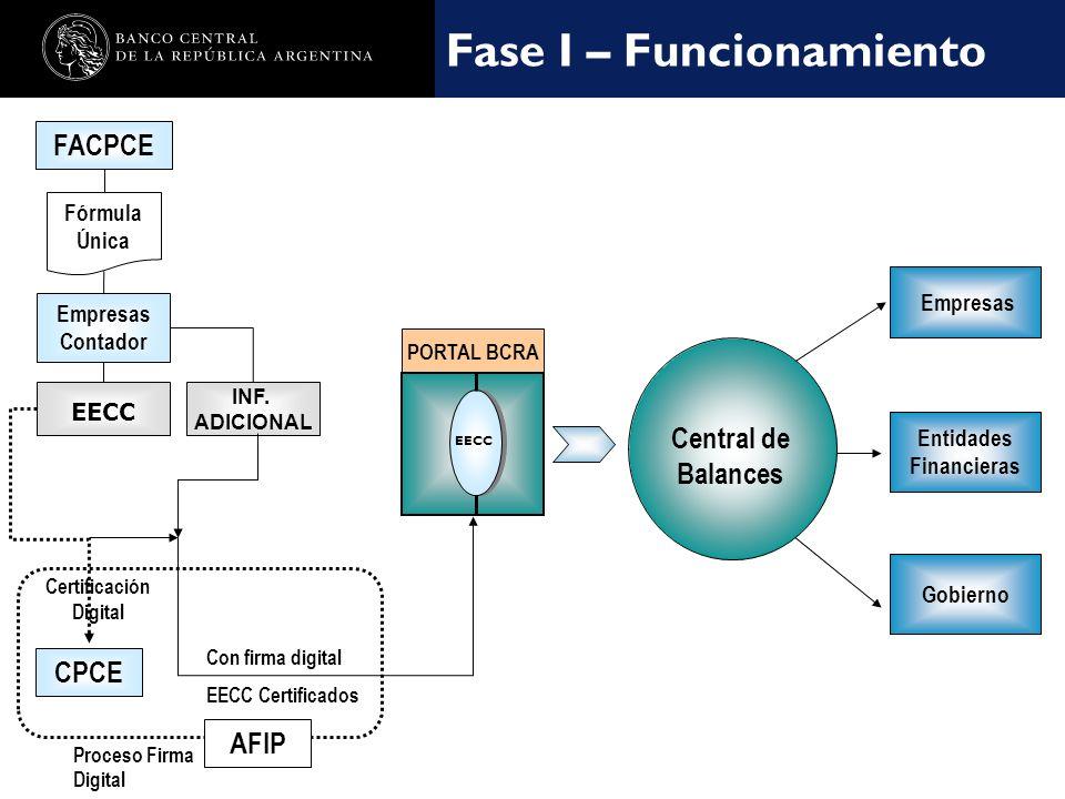 Nombre de la presentación en cuerpo 17 Fase I – Funcionamiento EECC Certificación Digital Empresas Contador FACPCE CPCE Con firma digital EECC Certificados Fórmula Única INF.