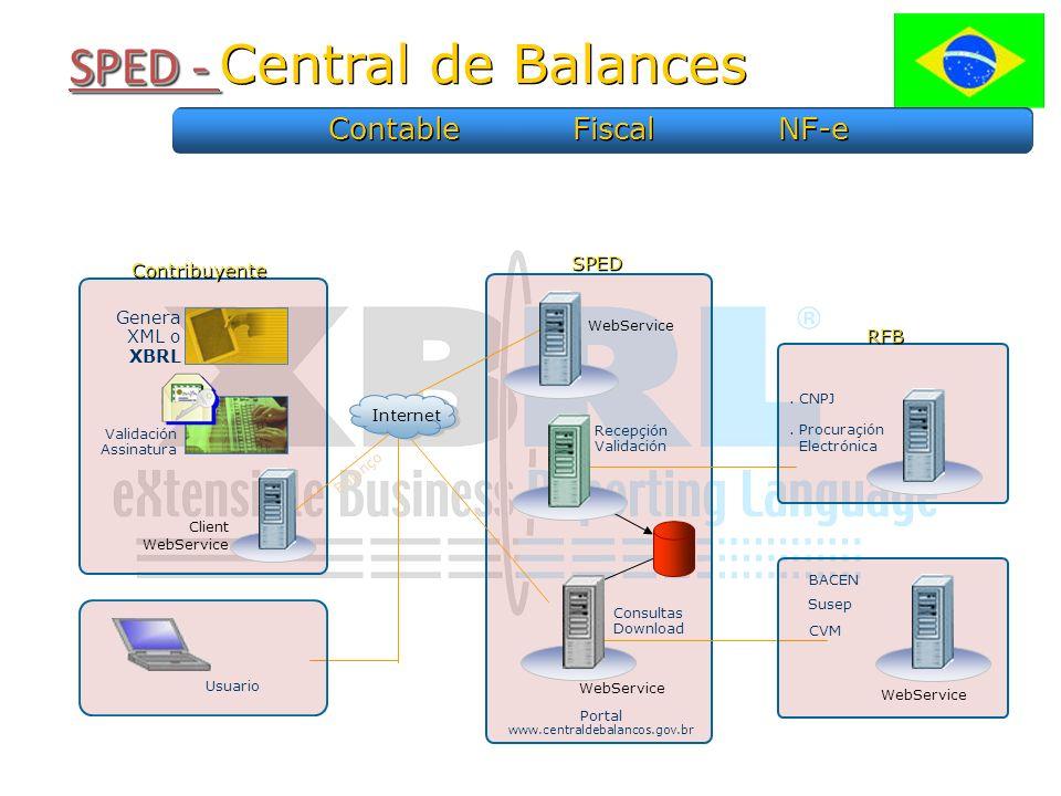 SPED - SPED - Central de Balances Balanço Client WebService Contribuyente Usuario Genera XML o XBRL Validación Assinatura WebService Recepçión Validación Portal www.centraldebalancos.gov.br WebService Consultas Download RFB.