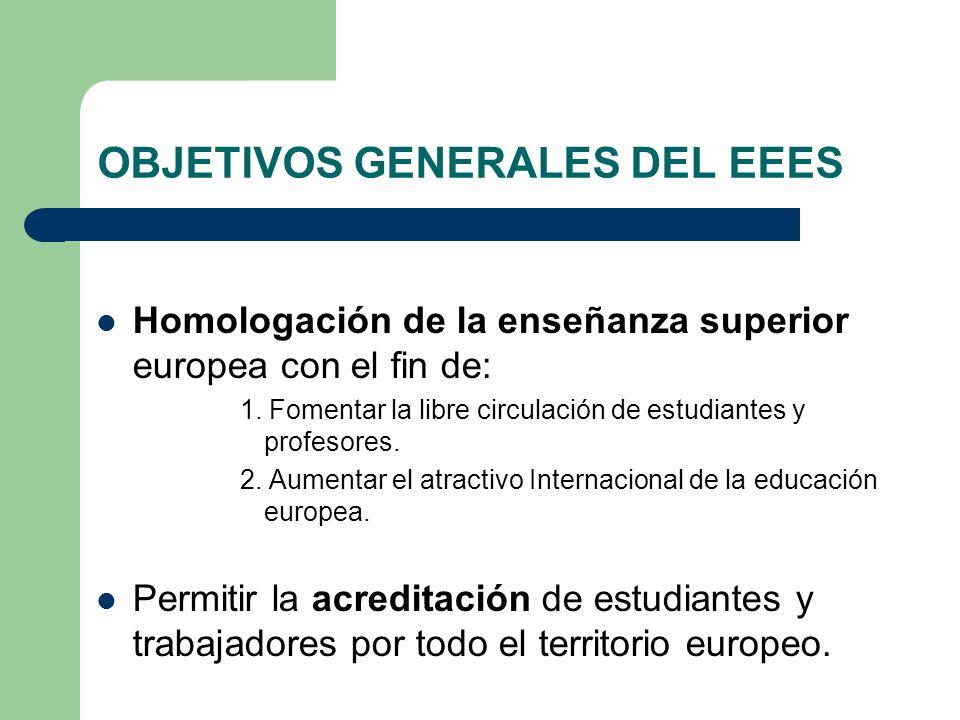 OBJETIVOS GENERALES DEL EEES Homologación de la enseñanza superior europea con el fin de: 1. Fomentar la libre circulación de estudiantes y profesores