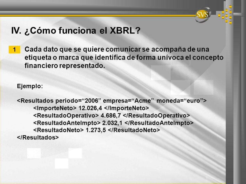 Ejemplo: 12.026,4 4.686,7 2.032,1 1.273,5 IV. ¿Cómo funciona el XBRL? Cada dato que se quiere comunicar se acompaña de una etiqueta o marca que identi