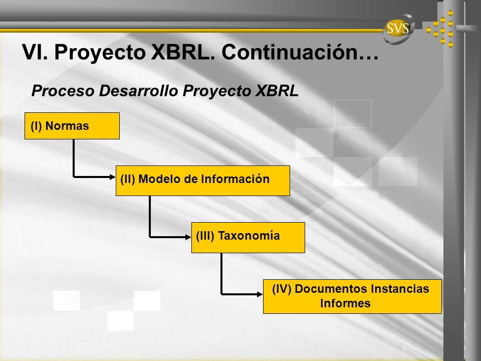 Proceso Desarrollo Proyecto XBRL (I) Normas (II) Modelo de Información (III) Taxonomía (IV) Documentos Instancias Informes VI. Proyecto XBRL. Continua