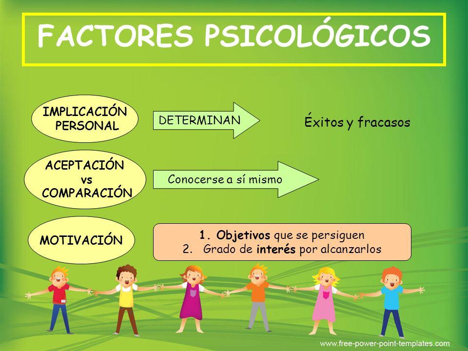FACTORES PSICOLÓGICOS IMPLICACIÓN PERSONAL Éxitos y fracasos DETERMINAN ACEPTACIÓN vs COMPARACIÓN MOTIVACIÓN 1.Objetivos que se persiguen 2. Grado de
