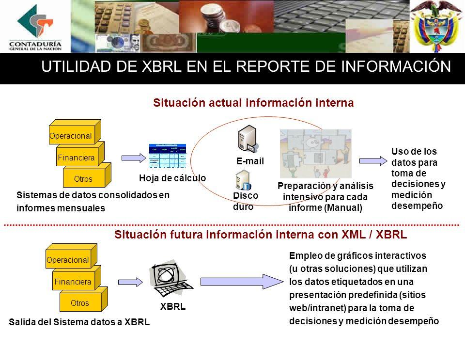 UTILIDAD DE XBRL EN EL REPORTE DE INFORMACIÓN Situación actual información interna Situación futura información interna con XML / XBRL E-mail Disco duro Hoja de cálculo Otros Sistemas de datos consolidados en informes mensuales Financiera Operacional Preparación y análisis intensivo para cada informe (Manual) Uso de los datos para toma de decisiones y medición desempeño Otros Financiera Operacional Salida del Sistema datos a XBRL Empleo de gráficos interactivos (u otras soluciones) que utilizan los datos etiquetados en una presentación predefinida (sitios web/intranet) para la toma de decisiones y medición desempeño XBRL