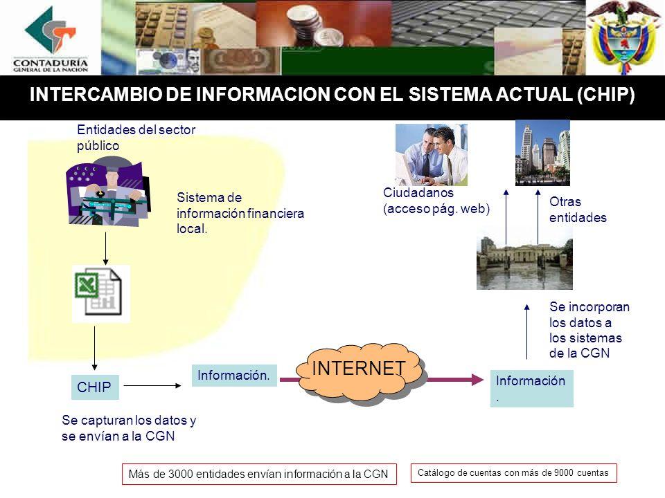 INTERCAMBIO DE INFORMACION CON EL SISTEMA ACTUAL (CHIP) Información.