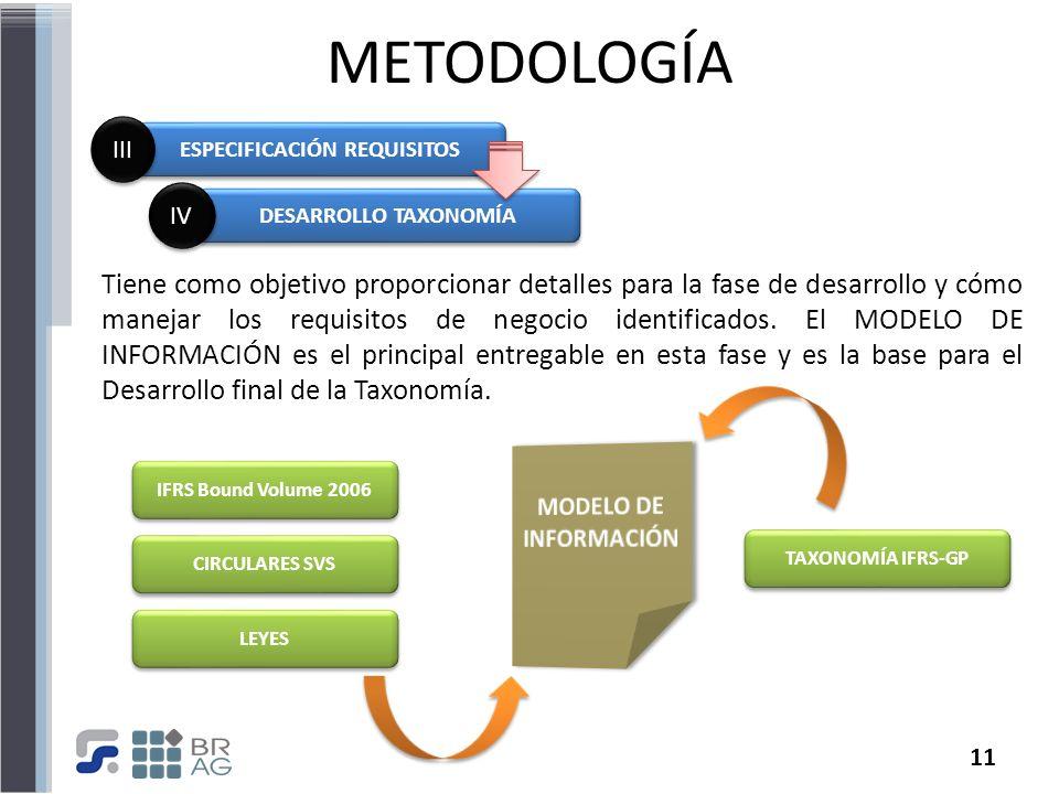 11 METODOLOGÍA Tiene como objetivo proporcionar detalles para la fase de desarrollo y cómo manejar los requisitos de negocio identificados. El MODELO