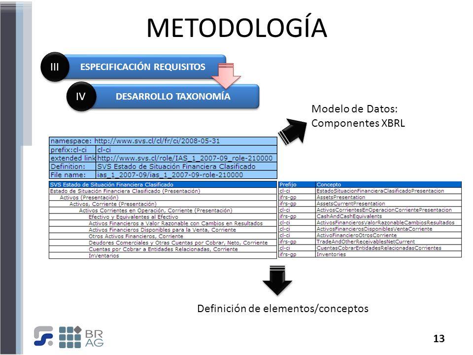 13 METODOLOGÍA ESPECIFICACIÓN REQUISITOS III DESARROLLO TAXONOMÍA IV Modelo de Datos: Componentes XBRL Definición de elementos/conceptos
