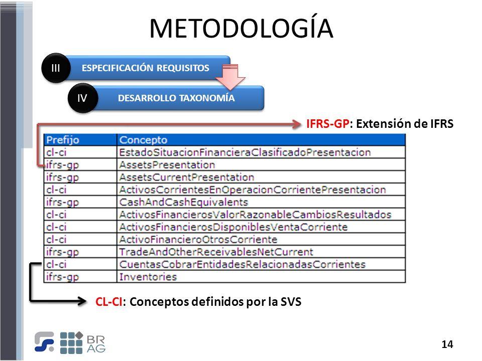 14 METODOLOGÍA ESPECIFICACIÓN REQUISITOS III DESARROLLO TAXONOMÍA IV CL-CI: Conceptos definidos por la SVS IFRS-GP: Extensión de IFRS