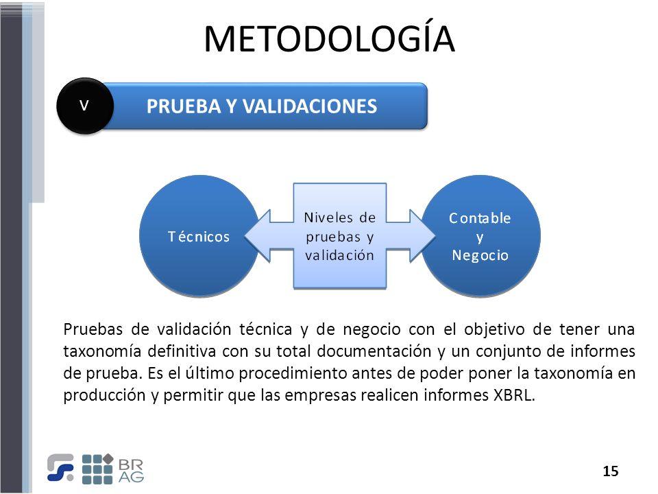 15 METODOLOGÍA PRUEBA Y VALIDACIONES V V Pruebas de validación técnica y de negocio con el objetivo de tener una taxonomía definitiva con su total doc