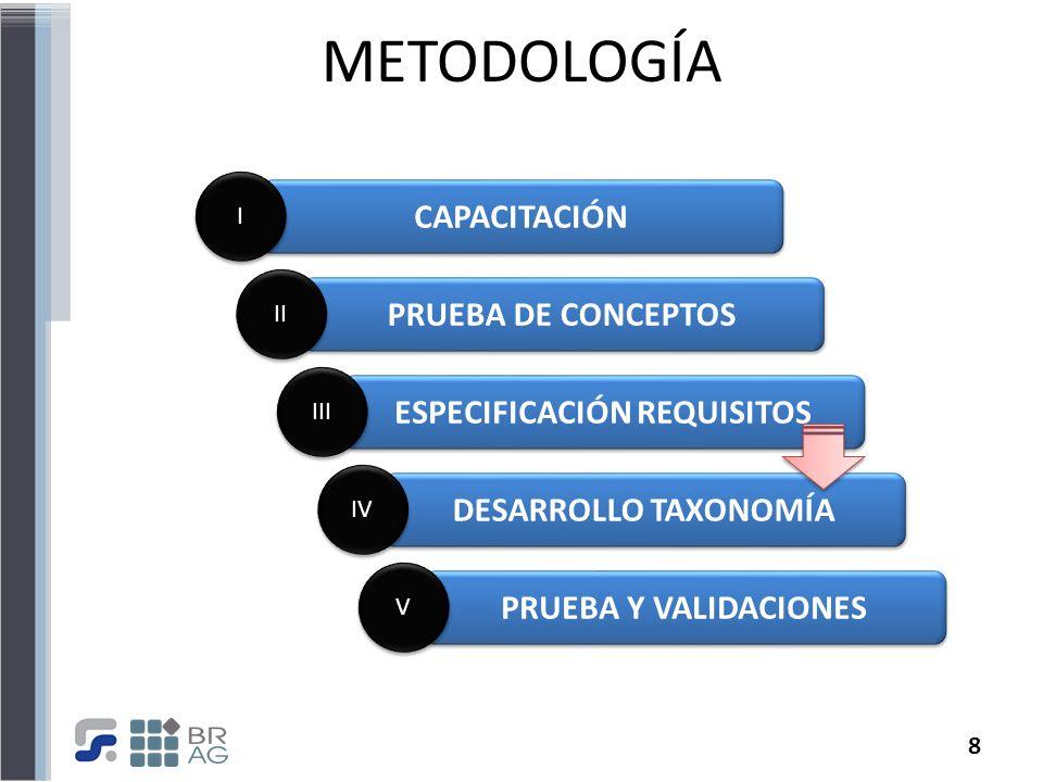 8 METODOLOGÍA CAPACITACIÓN I I PRUEBA DE CONCEPTOS II ESPECIFICACIÓN REQUISITOS III DESARROLLO TAXONOMÍA IV PRUEBA Y VALIDACIONES V V