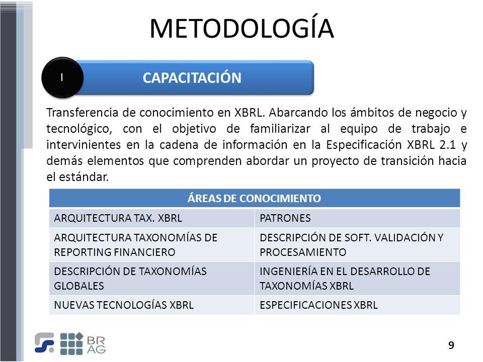9 METODOLOGÍA CAPACITACIÓN I I Transferencia de conocimiento en XBRL. Abarcando los ámbitos de negocio y tecnológico, con el objetivo de familiarizar