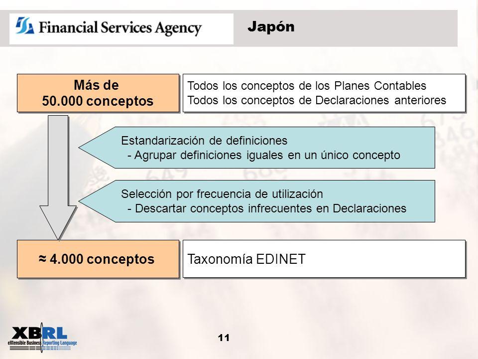 11 Japón Todos los conceptos de los Planes Contables Todos los conceptos de Declaraciones anteriores Todos los conceptos de los Planes Contables Todos