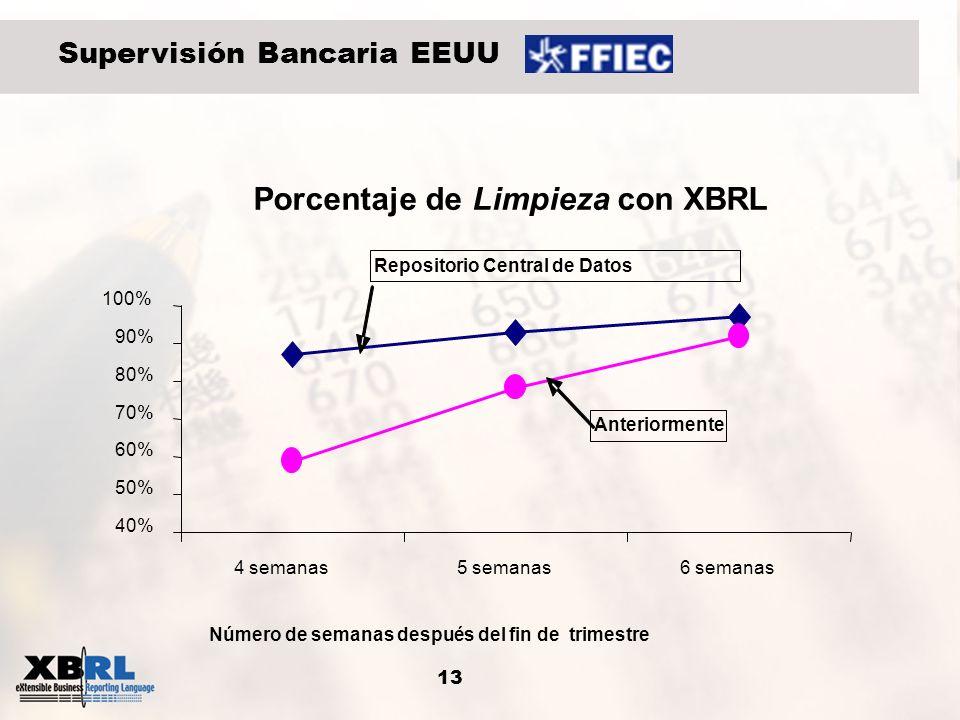 13 Supervisión Bancaria EEUU Porcentaje de Limpieza con XBRL 40% 50% 60% 70% 80% 90% 100% 4 semanas5 semanas6 semanas Número de semanas después del fi