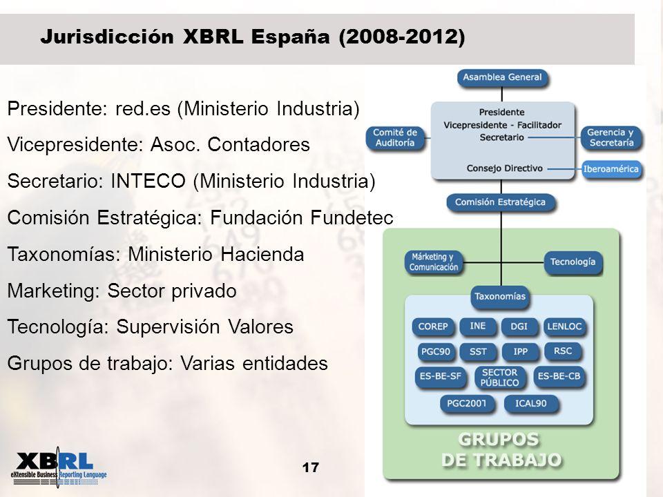 17 Jurisdicción XBRL España (2008-2012) Presidente: red.es (Ministerio Industria) Vicepresidente: Asoc. Contadores Secretario: INTECO (Ministerio Indu