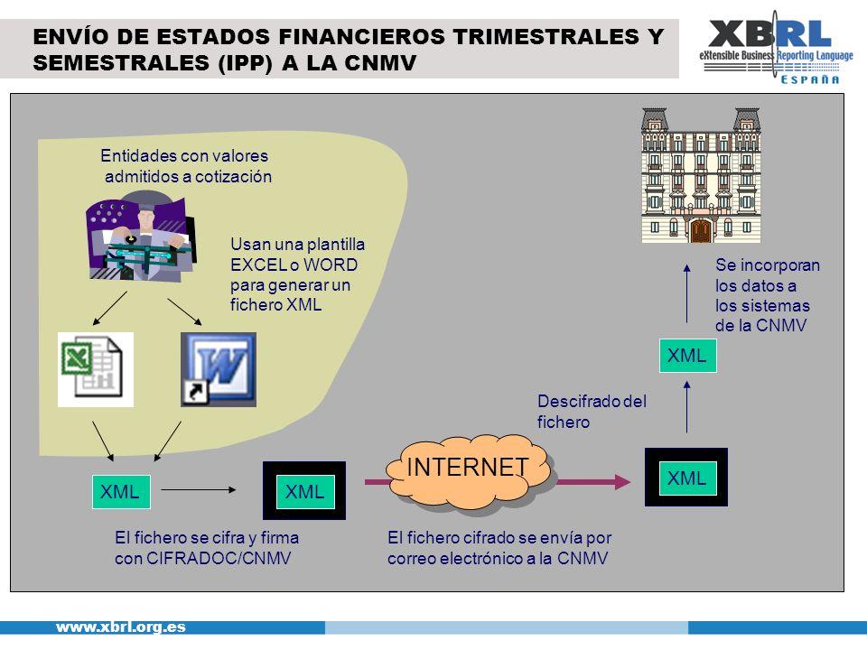 www.xbrl.org.es XML Usan una plantilla EXCEL o WORD para generar un fichero XML El fichero cifrado se envía por correo electrónico a la CNMV Descifrad