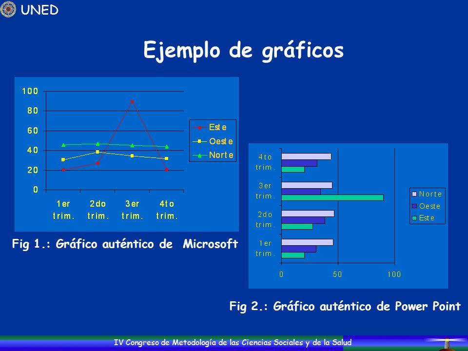 IV Congreso de Metodología de las Ciencias Sociales y de la Salud Ejemplo de gráficos UNED Fig 1.: Gráfico auténtico de Microsoft Fig 2.: Gráfico auté