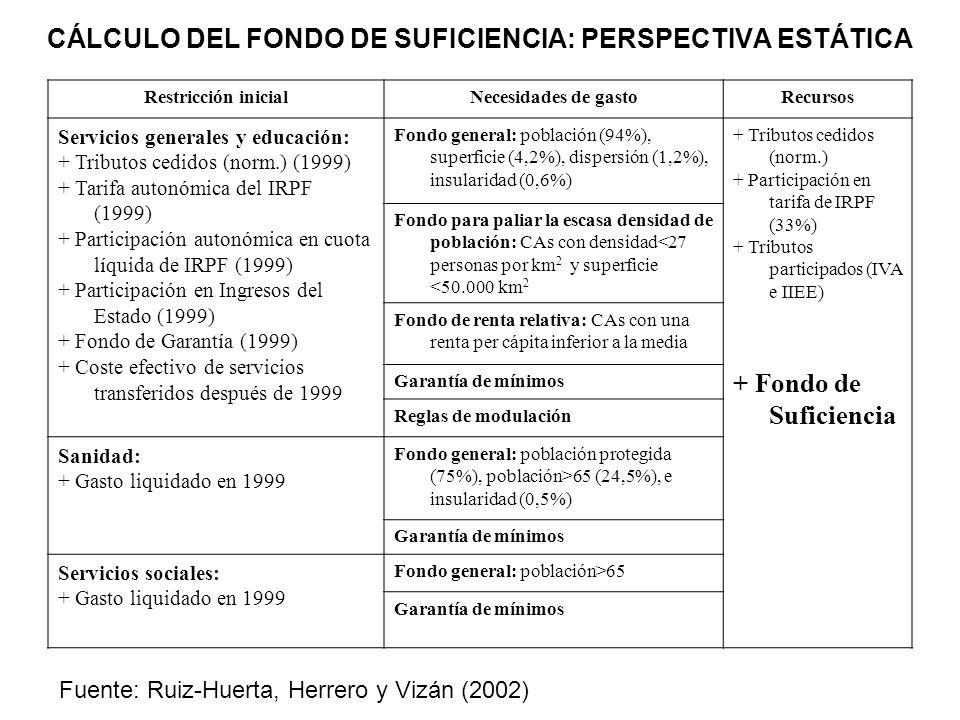 CÁLCULO DEL FONDO DE SUFICIENCIA: PERSPECTIVA ESTÁTICA Restricción inicialNecesidades de gastoRecursos Servicios generales y educación: + Tributos ced