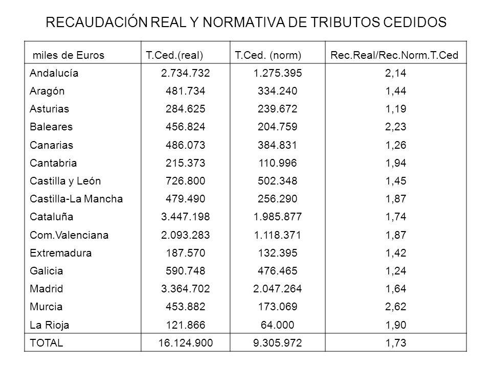 RECAUDACIÓN REAL Y NORMATIVA DE TRIBUTOS CEDIDOS miles de EurosT.Ced.(real)T.Ced. (norm)Rec.Real/Rec.Norm.T.Ced Andalucía2.734.7321.275.3952,14 Aragón