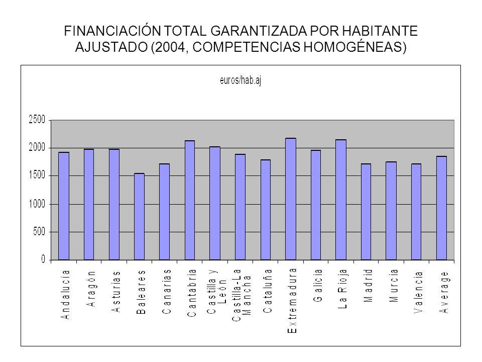 FINANCIACIÓN TOTAL GARANTIZADA POR HABITANTE AJUSTADO (2004, COMPETENCIAS HOMOGÉNEAS)