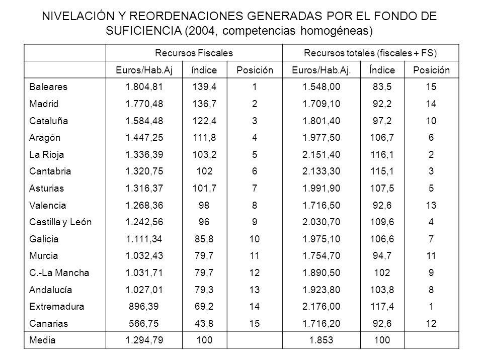 Recursos FiscalesRecursos totales (fiscales + FS) Euros/Hab.AjíndicePosiciónEuros/Hab.Aj.ÍndicePosición Baleares1.804,81139,411.548,0083,515 Madrid1.7