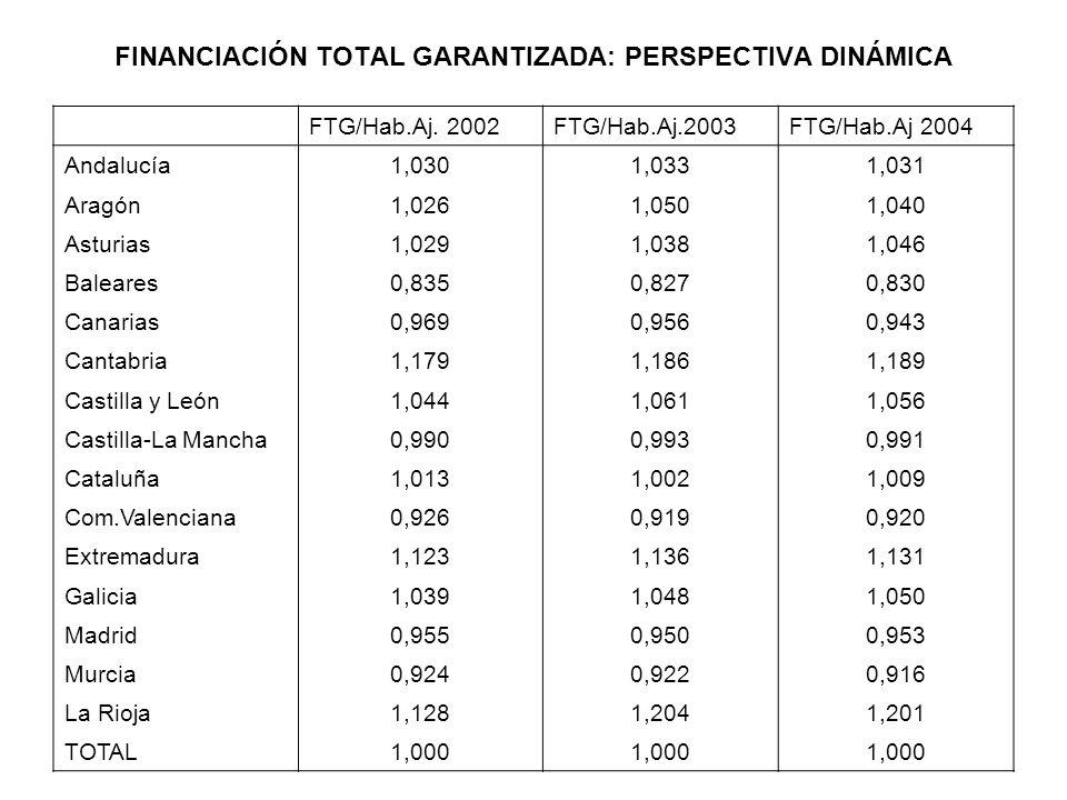 FINANCIACIÓN TOTAL GARANTIZADA: PERSPECTIVA DINÁMICA FTG/Hab.Aj. 2002FTG/Hab.Aj.2003FTG/Hab.Aj 2004 Andalucía1,0301,0331,031 Aragón1,0261,0501,040 Ast