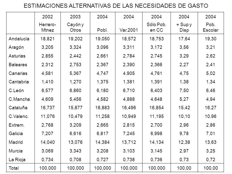 200220032004 Herrero- Mtnez Cayón y OtrosPobl.Var.2001 Sólo Pob. en CC + Sup y Disp Pob. Escolar Andalucía18,82119,20219,05018,57218,75317,6419,30 Ara