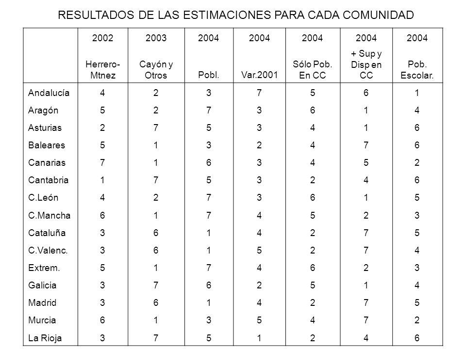200220032004 Herrero- Mtnez Cayón y OtrosPobl.Var.2001 Sólo Pob. En CC + Sup y Disp en CC Pob. Escolar. Andalucía4237561 Aragón5273614 Asturias2753416