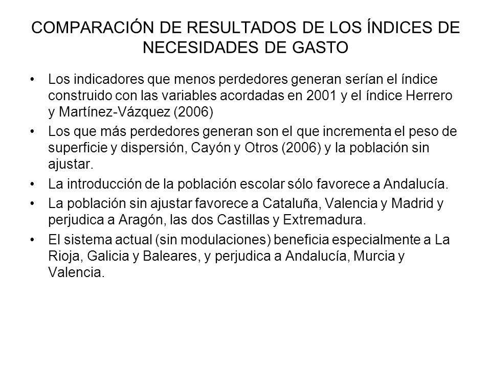 COMPARACIÓN DE RESULTADOS DE LOS ÍNDICES DE NECESIDADES DE GASTO Los indicadores que menos perdedores generan serían el índice construido con las vari