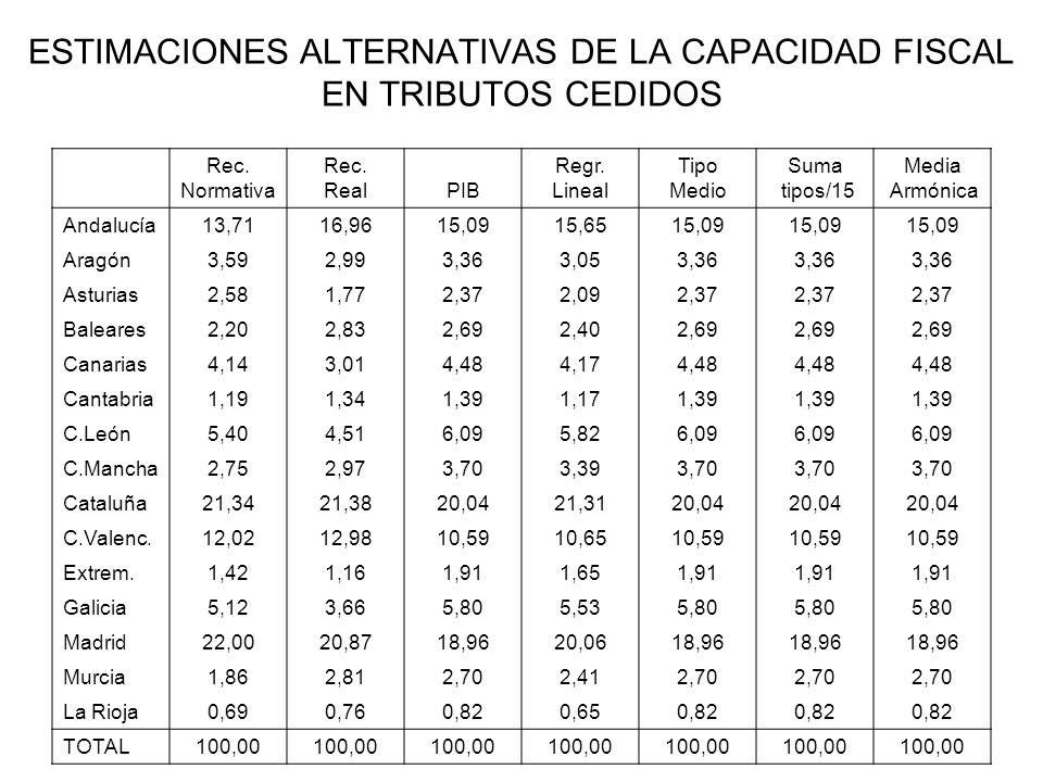 ESTIMACIONES ALTERNATIVAS DE LA CAPACIDAD FISCAL EN TRIBUTOS CEDIDOS Rec. Normativa Rec. RealPIB Regr. Lineal Tipo Medio Suma tipos/15 Media Armónica