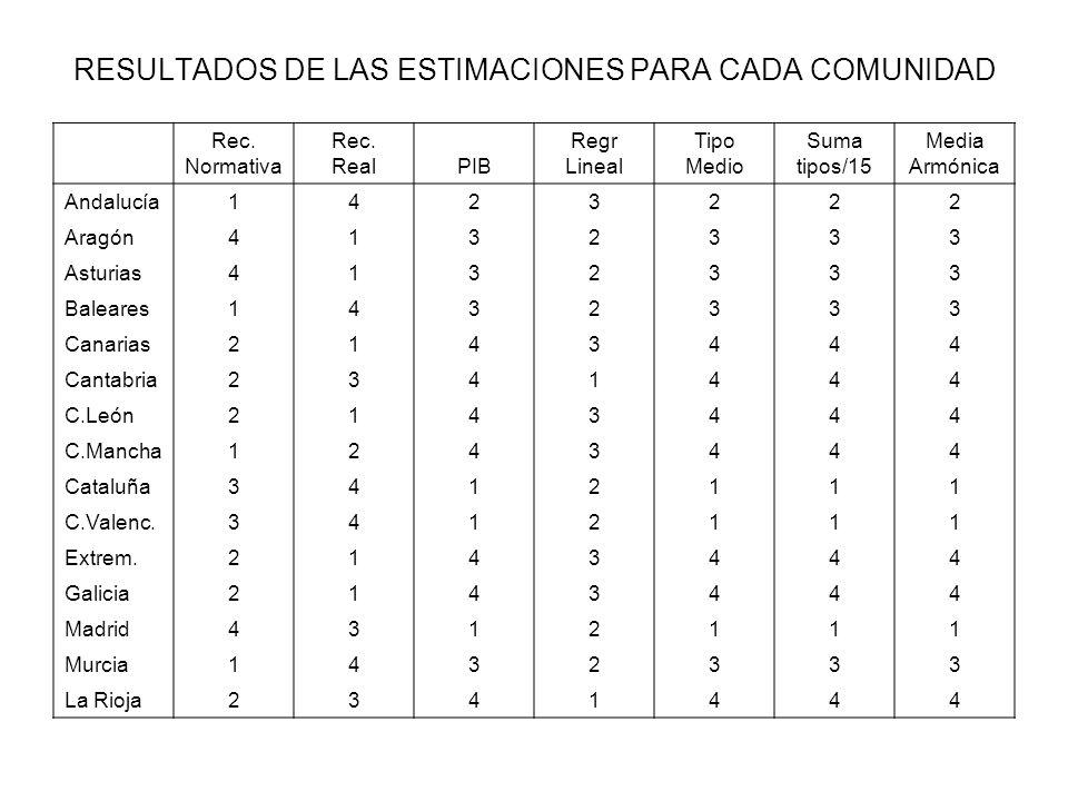 RESULTADOS DE LAS ESTIMACIONES PARA CADA COMUNIDAD Rec. Normativa Rec. RealPIB Regr Lineal Tipo Medio Suma tipos/15 Media Armónica Andalucía1423222 Ar