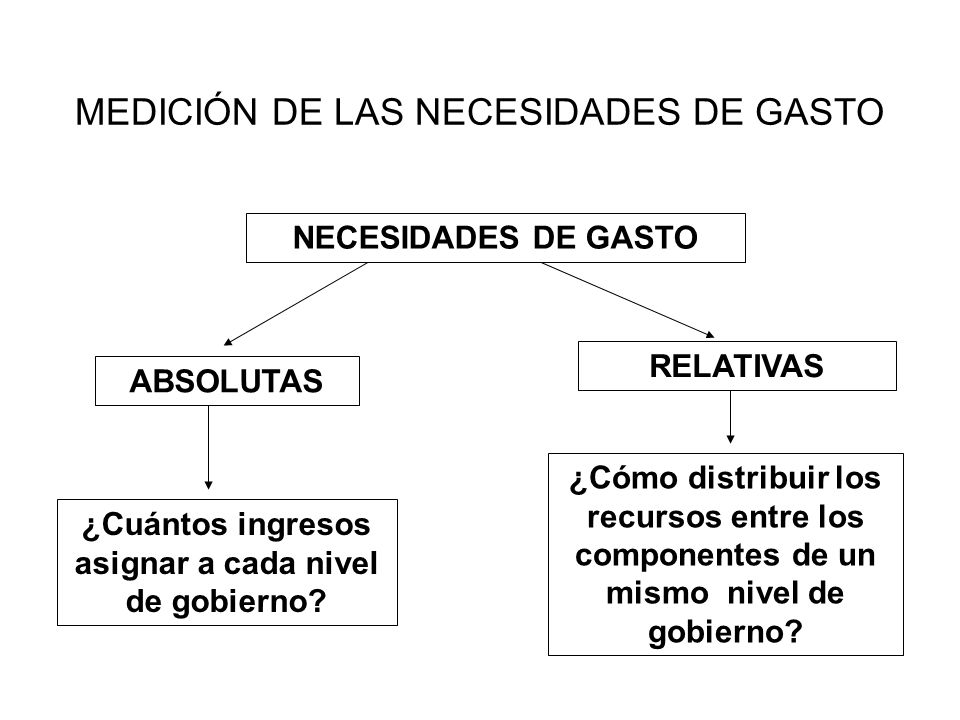 NECESIDADES DE GASTO ABSOLUTAS RELATIVAS ¿Cuántos ingresos asignar a cada nivel de gobierno? ¿Cómo distribuir los recursos entre los componentes de un