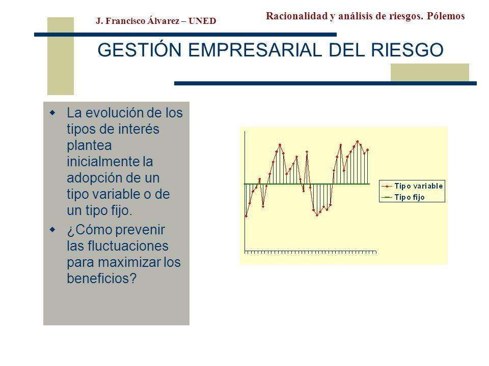 Racionalidad y análisis de riesgos. Pólemos J. Francisco Álvarez – UNED GESTIÓN EMPRESARIAL DEL RIESGO La evolución de los tipos de interés plantea in