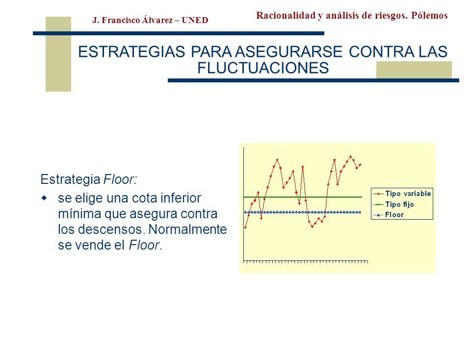 Racionalidad y análisis de riesgos. Pólemos J. Francisco Álvarez – UNED ESTRATEGIAS PARA ASEGURARSE CONTRA LAS FLUCTUACIONES Estrategia Floor: se elig