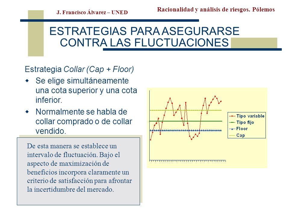 Racionalidad y análisis de riesgos. Pólemos J. Francisco Álvarez – UNED ESTRATEGIAS PARA ASEGURARSE CONTRA LAS FLUCTUACIONES Estrategia Collar (Cap +