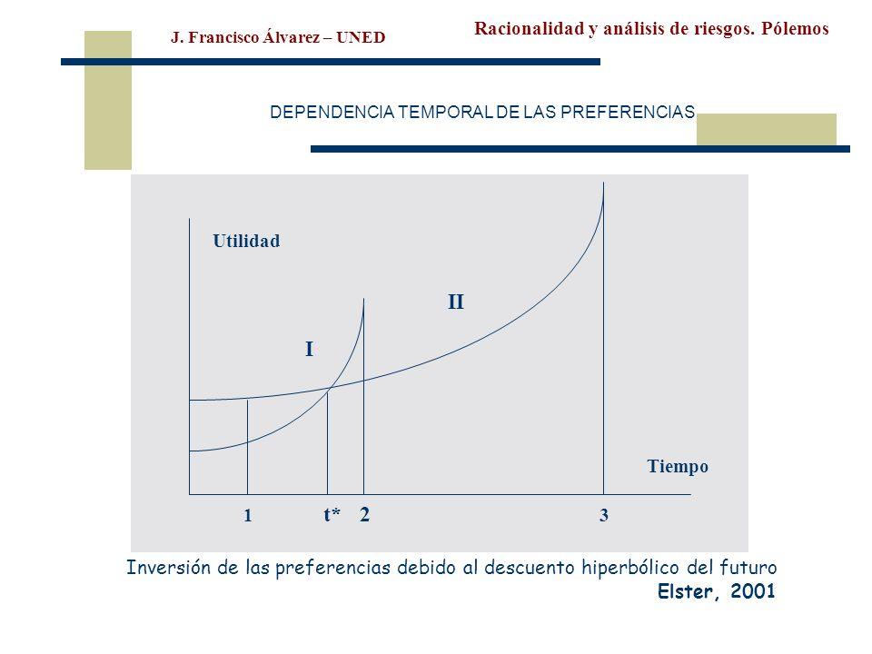 Racionalidad y análisis de riesgos. Pólemos J. Francisco Álvarez – UNED DEPENDENCIA TEMPORAL DE LAS PREFERENCIAS Utilidad Tiempo I II 1 t*2 3 Inversió