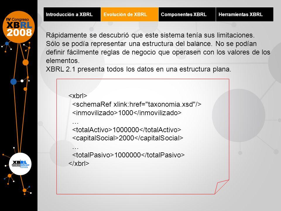 Introducción a XBRLEvolución de XBRLComponentes XBRLHerramientas XBRL Rápidamente se descubrió que este sistema tenía sus limitaciones. Sólo se podía