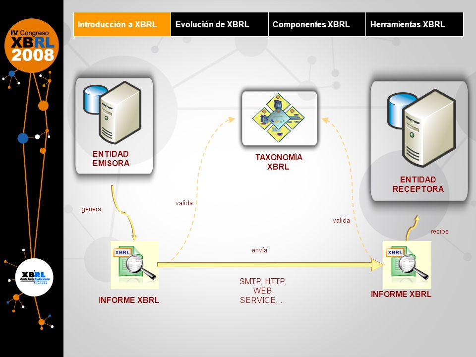 Introducción a XBRLEvolución de XBRLComponentes XBRLHerramientas XBRL Taxonomía XBRL Instancia XBRL Informe XBRL Validador XBRL Visualizador XBRL Una Taxonomía contiene Esquema: El conjunto de elementos que pueden aparecer en los informes y la estructura de los mismos.