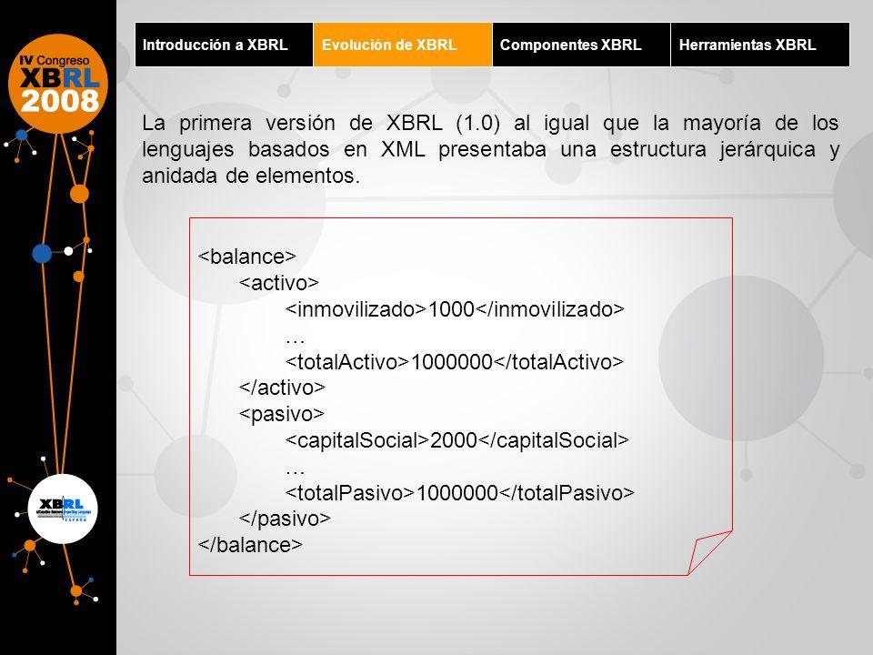 Introducción a XBRLEvolución de XBRLComponentes XBRLHerramientas XBRL La primera versión de XBRL (1.0) al igual que la mayoría de los lenguajes basado