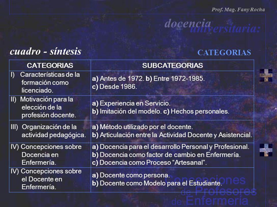 cuadro - síntesis CATEGORIAS de Enfermería de Profesores Prof. Mag. Fany Rocha docencia universitaria: Concepciones CATEGORIASSUBCATEGORIAS I) Caracte