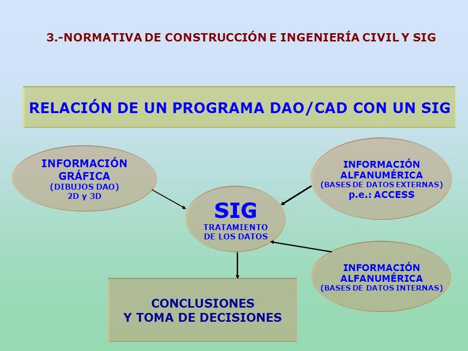 RELACIÓN DE UN PROGRAMA DAO/CAD CON UN SIG SIG LOS PROGRAMAS DAO/CAD GENERAN EL SOPORTE CARTOGRÁFICO DE LOS SIG DAO 2D DAO 3D TOMA DE DECISIONES 3.-NORMATIVA DE CONSTRUCCIÓN E INGENIERÍA CIVIL Y SIG