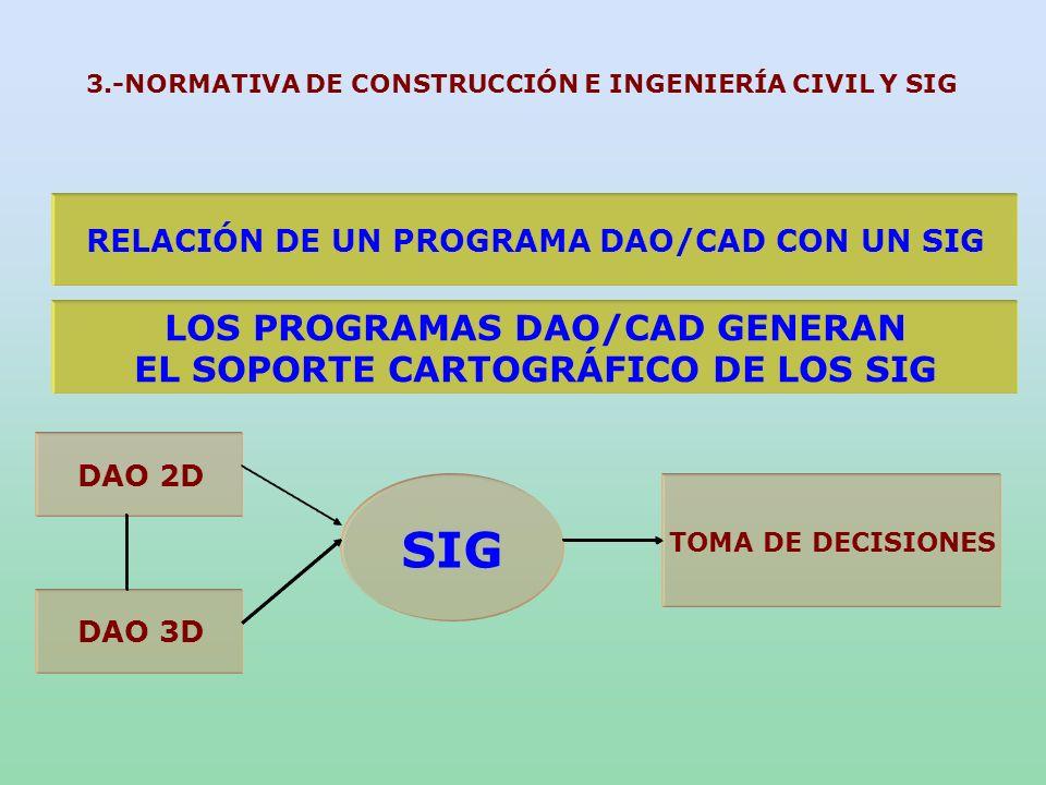 RELACIÓN DE UN PROGRAMA DAO/CAD CON UN SIG SIG LOS PROGRAMAS DAO/CAD GENERAN EL SOPORTE CARTOGRÁFICO DE LOS SIG DAO 2D DAO 3D TOMA DE DECISIONES 3.-NO