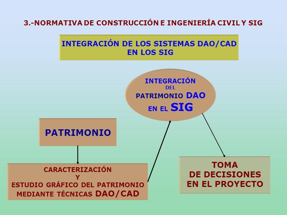 INTEGRACIÓN DE LOS SISTEMAS DAO/CAD EN LOS SIG INTEGRACIÓN DEL PATRIMONIO DAO EN EL SIG PATRIMONIO CARACTERIZACIÓN Y ESTUDIO GRÁFICO DEL PATRIMONIO ME
