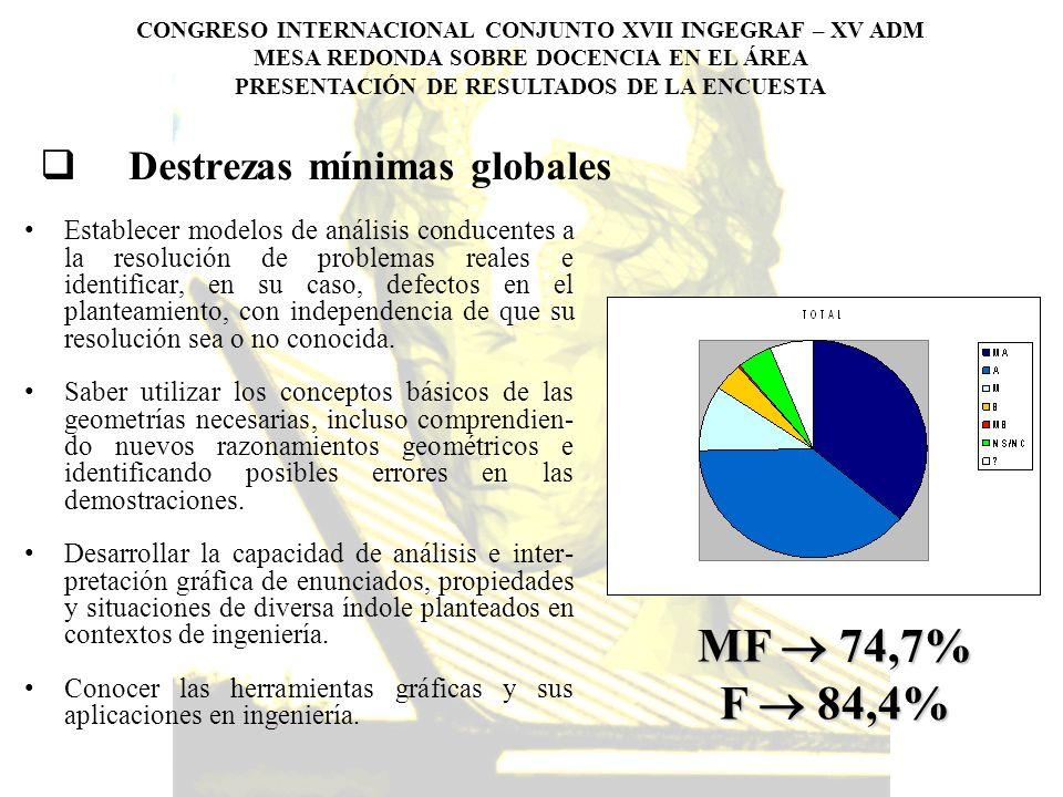 CONGRESO INTERNACIONAL CONJUNTO XVII INGEGRAF – XV ADM MESA REDONDA SOBRE DOCENCIA EN EL ÁREA PRESENTACIÓN DE RESULTADOS DE LA ENCUESTA Estructura general de la ciencia de la comunicación gráfica en la ingeniería Teoría de la representación: fundamentos de geometría Técnicas de visualización Herramientas de modelización Lenguajes de descripción geométrica MF 71,2% F 85,4%