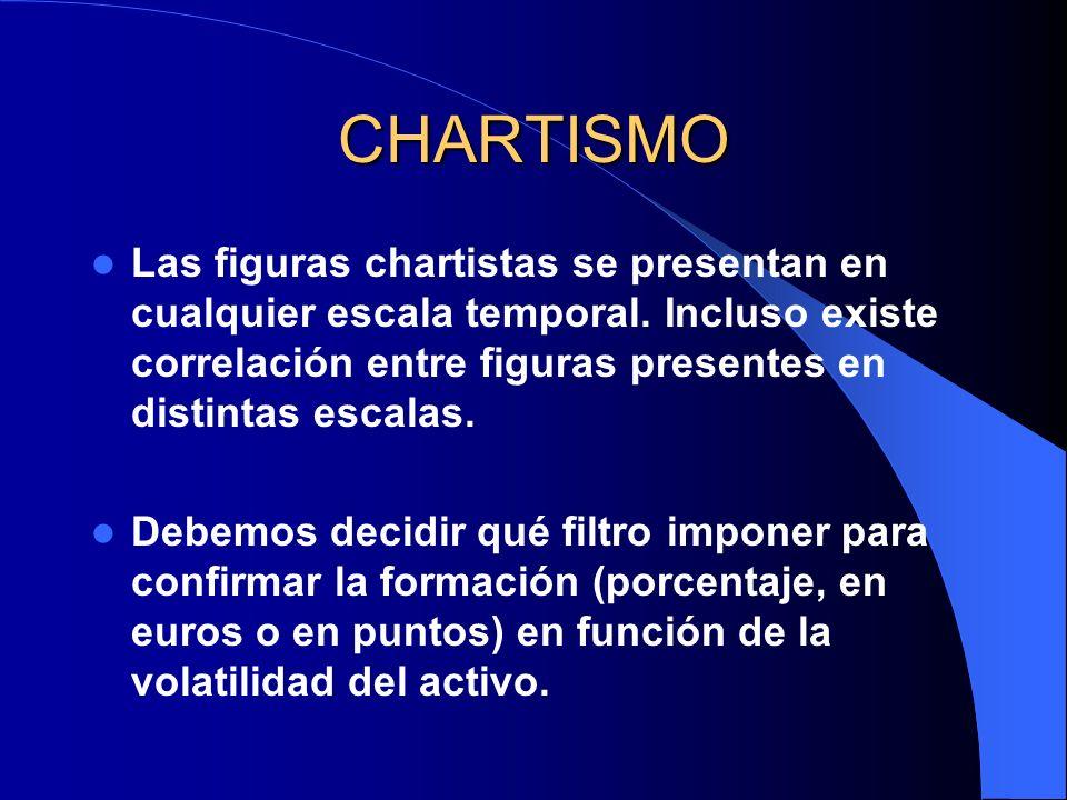 CHARTISMO Las figuras chartistas se presentan en cualquier escala temporal. Incluso existe correlación entre figuras presentes en distintas escalas. D