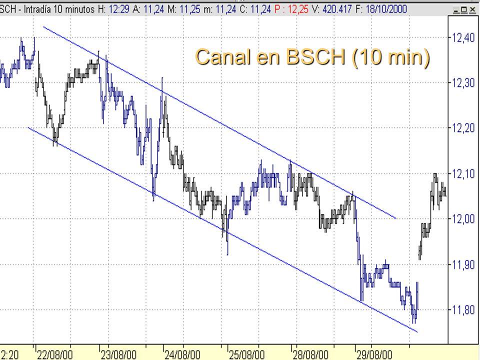 Canal en BSCH (10 min)