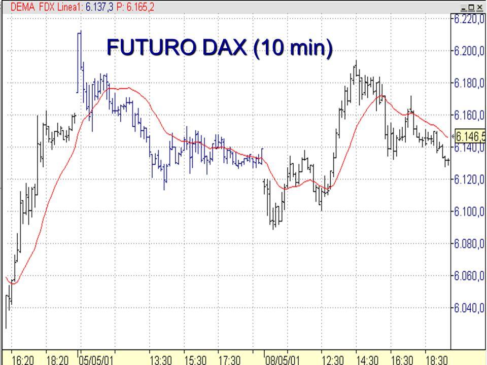 FUTURO DAX (10 min)